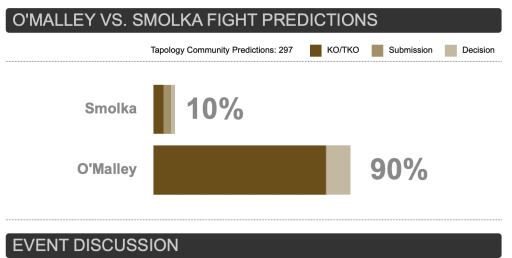 Louis Smolka 10 percent chance of winning according to the Tapology predictions